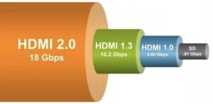 Пропускная способность разных версий hdmi