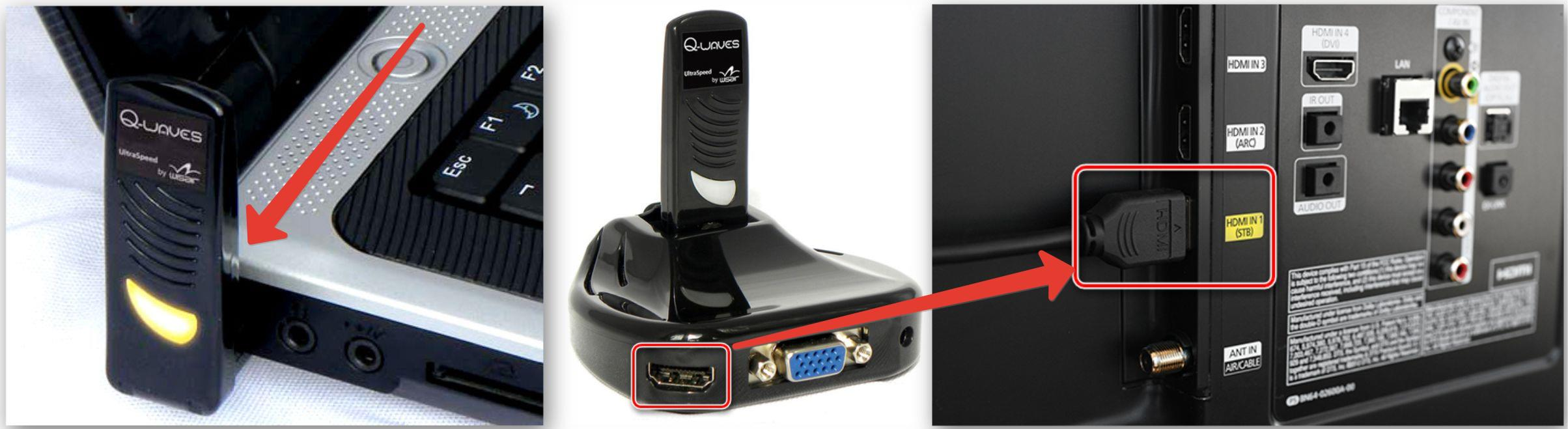 При беспроводном соединении USB-модуль подключается к ноутбуку, а приемник – к ТВ через кабель HDMI или VGA и через блок питания к сети.